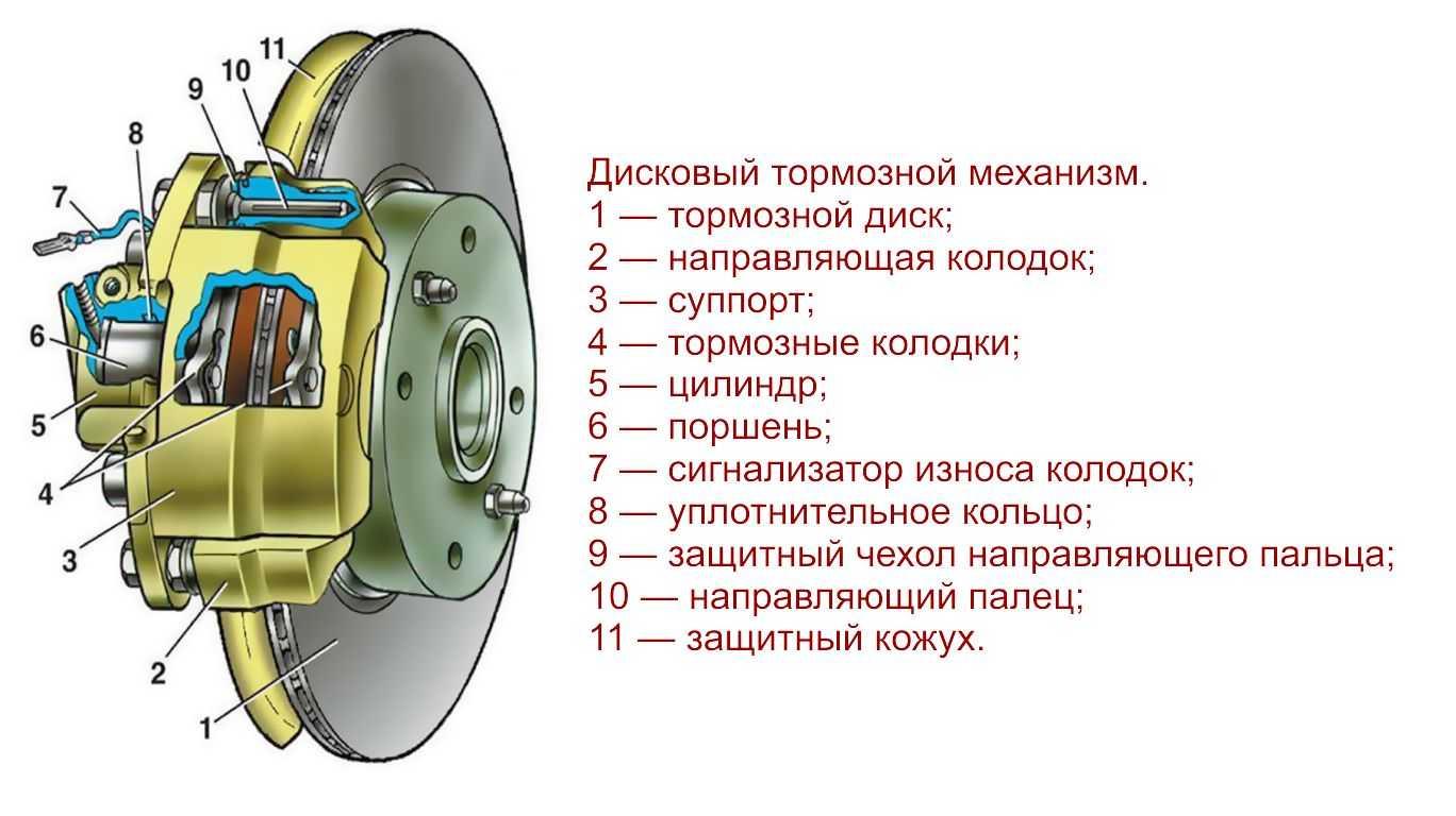 Тормозная система ваз 2101: конструкция, признаки неисправностей и их устранение
